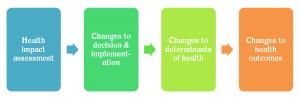 Diagram - HIAs Influence
